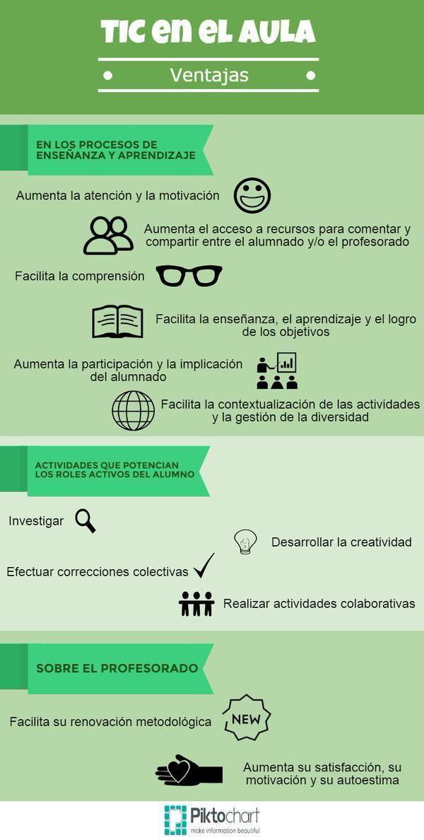 infografia TIC en el aula